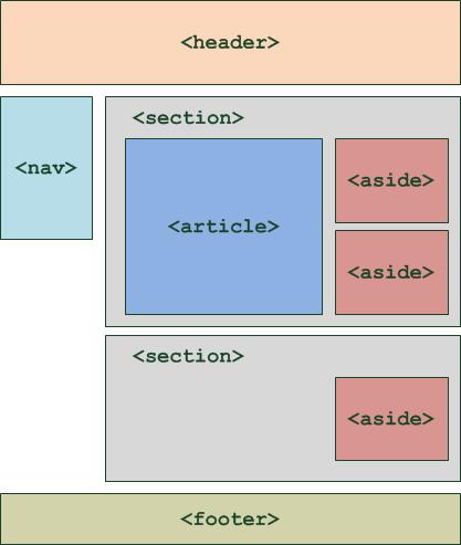 Exemple de mise en forme d'une page